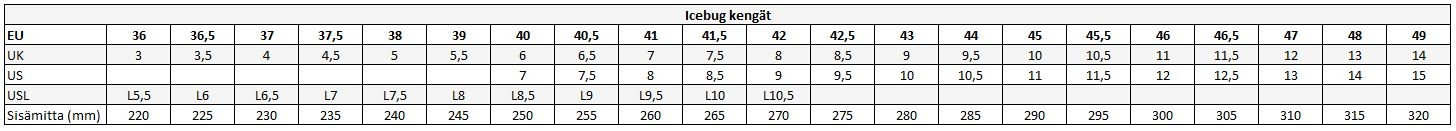 IcebugKokoOpas